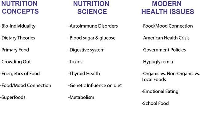 Nutrition Concepts IIN